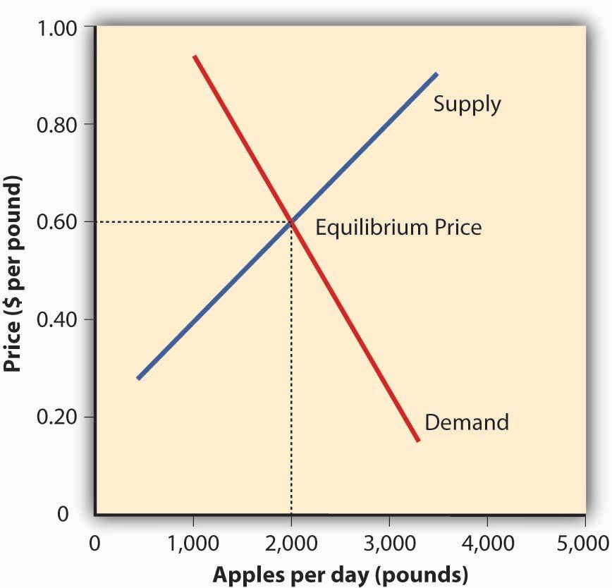 The Equilibrium Price