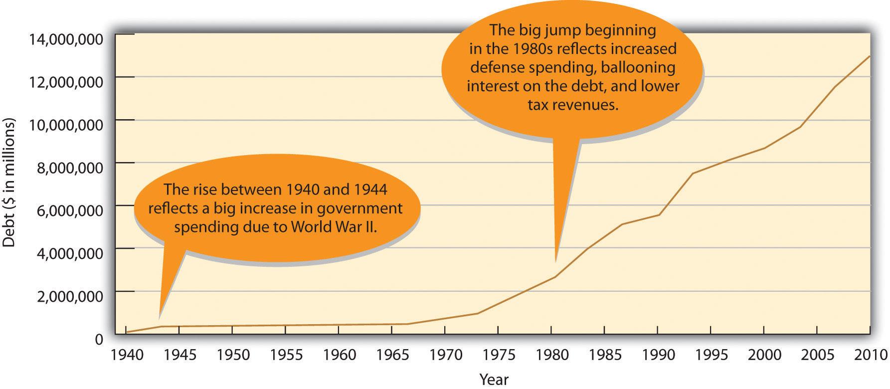 The U.S. National Debt, 1940-2010