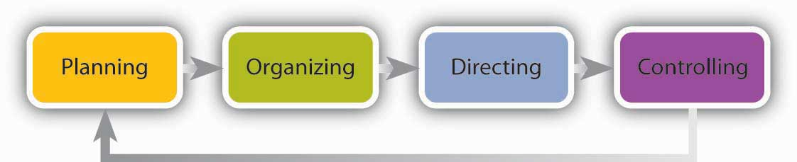 The Role of Planning: Planning -> Organizing -> Directing -> Controlling