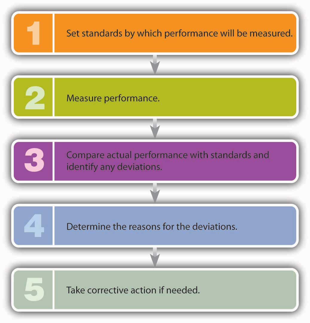 Five-Step Control Process: 1) Set standards by which performance will be measured. 2) Measure performance. 3) Compare actual performance with standards and identify any deviations. 4) Determine the reasons for the deviations. 5) Take corrective action if needed.
