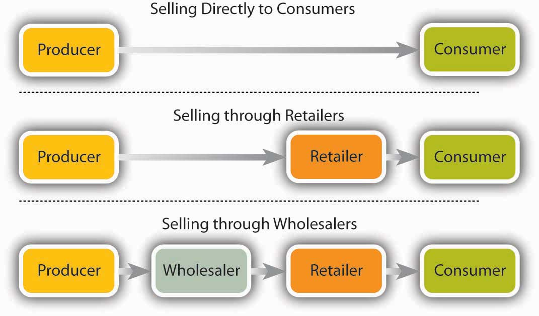 Distribution Channels: Selling directly to consumers involves a producer selling straight to a consumer. Selling through retailers involves a producer selling to a retailer who then sells to consumers. Selling through Wholesalers involves a producer selling to a wholesaler who sells to a retailer who then sells to a consumer.