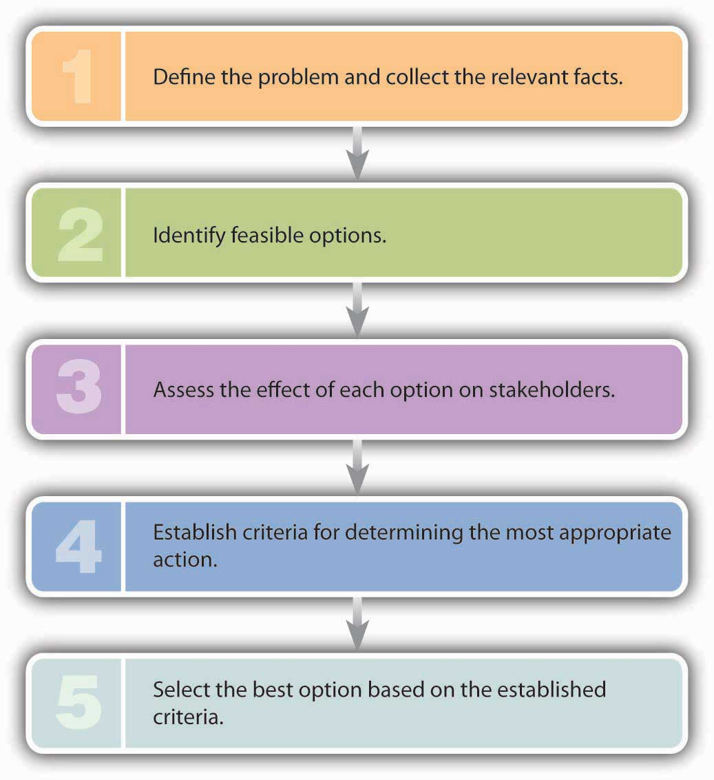 How to Face an Ethical Dilemma: 1) Define the problem and collect the relevant facts, 2) Identify feasible options, 3) Asses the effect of each option on stakeholders, 4) Establish criteria for determining the most appropriate action, 5) Select the best option based on the established criteria