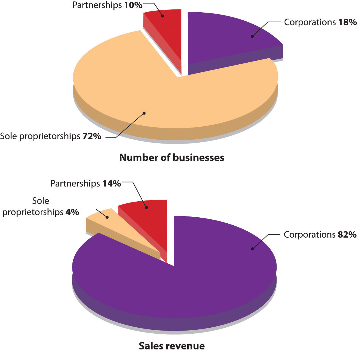 Types of U.S. Businesses