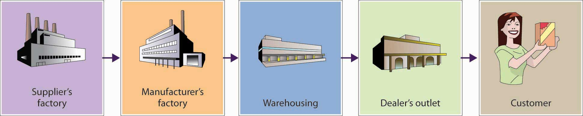 A Simplified Supply Chain: Supplier's factory -> Manufacturer's factory -> Warehousing -> Dealer's outlet -> Customer