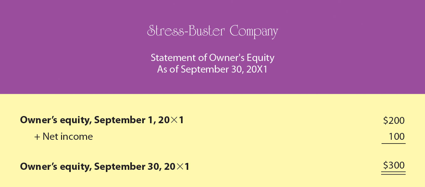 Sample Statement of Owner's Equity for Stress-Buster Company