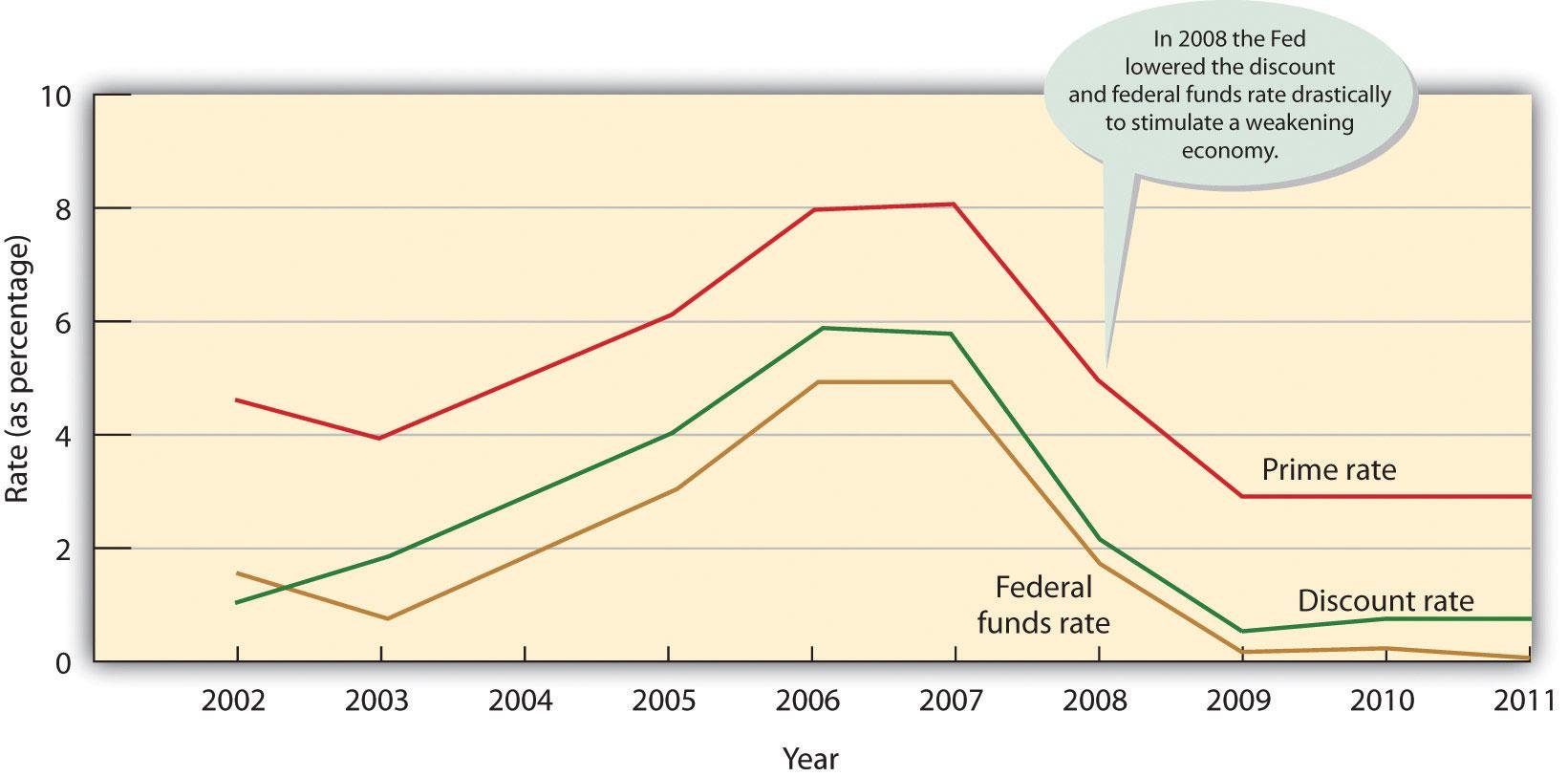 Key Interest Rates, 2002-2011