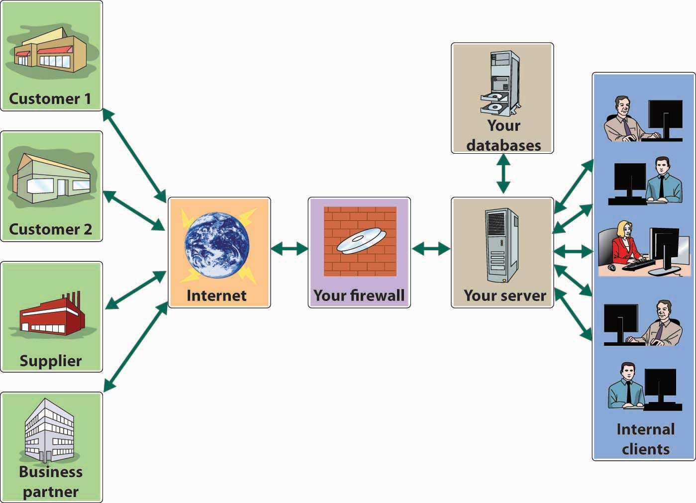 How an Extranet Works