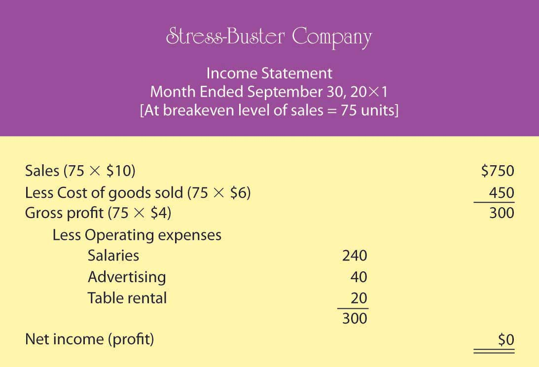 Proposed Income Statement Number Three for Stress-Buster Company