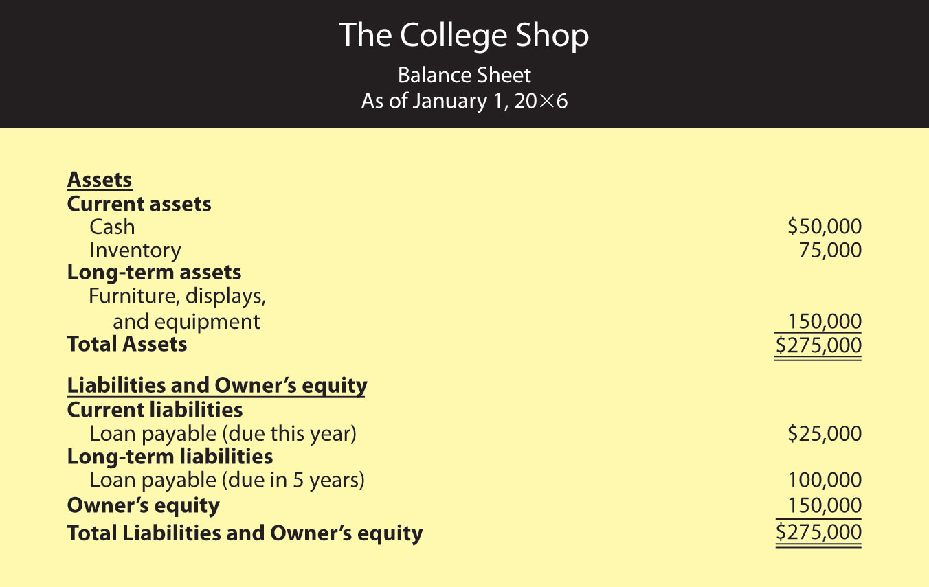 Beginning Balance Sheet for The College Shop