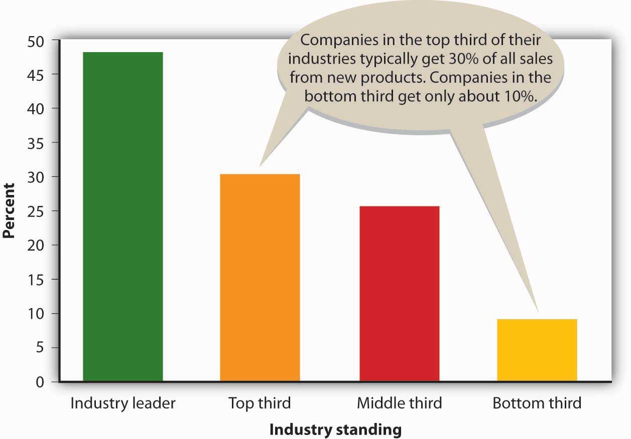 Sales from New Products: Companies in the top third of their industries typically get 30% of all sales from new products. Companies in the bottom third get only about 10%