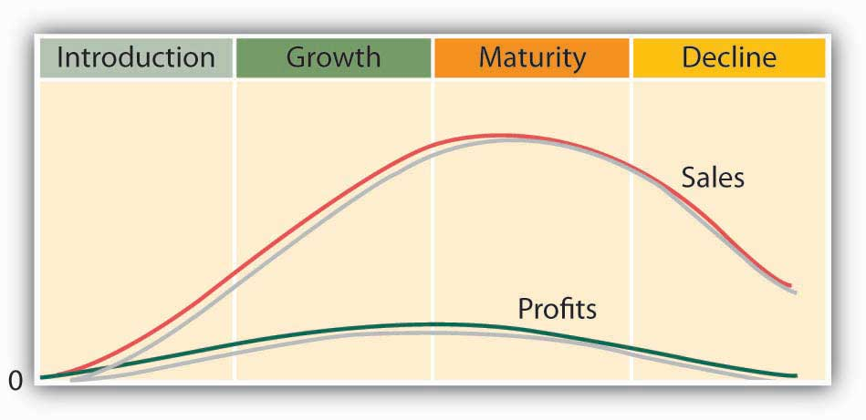 The Product Life Cycle: Introduction, Growth, Maturity, and Decline.