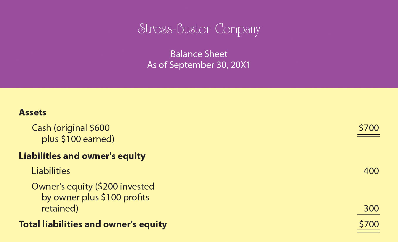 Balance Sheet Number Two for Stress-Buster Company