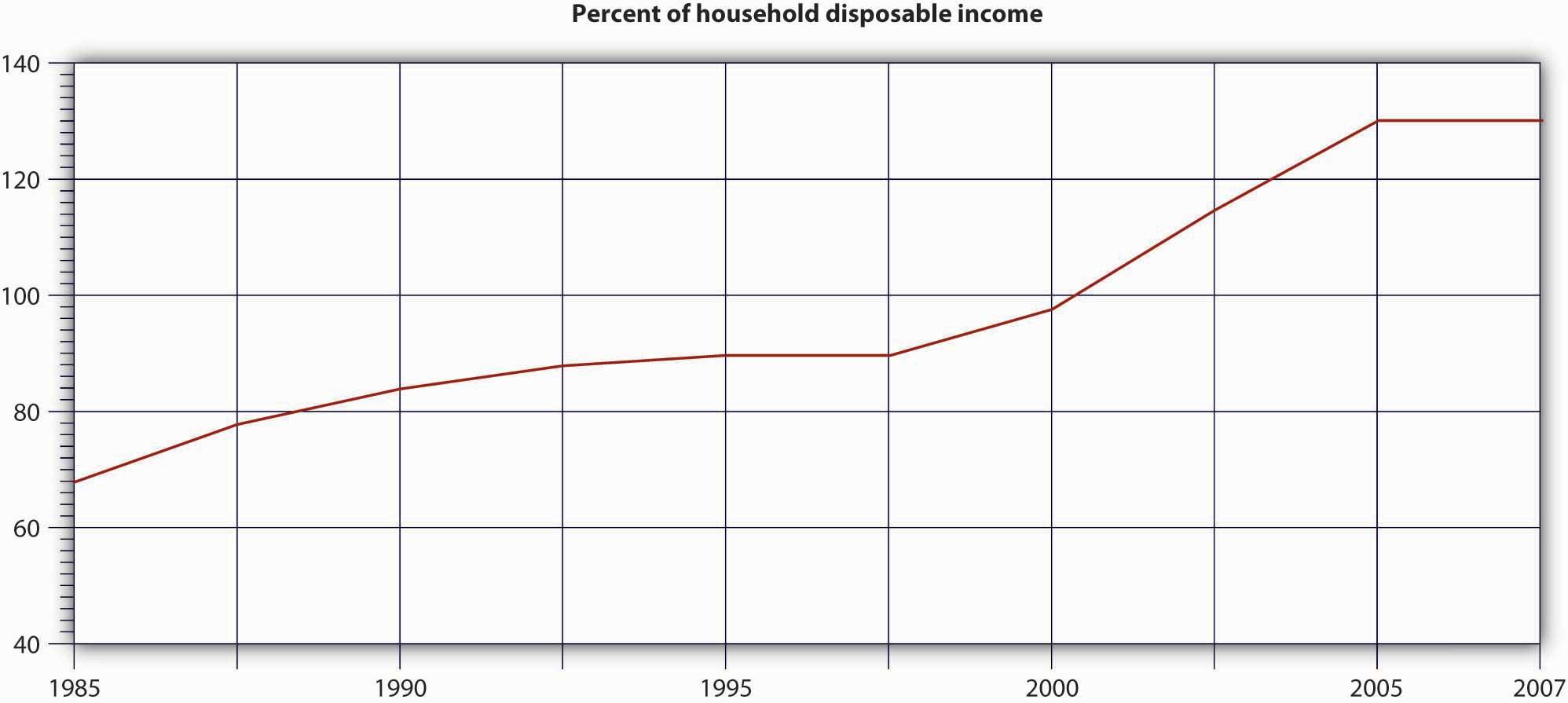 Debt-Income Ratio