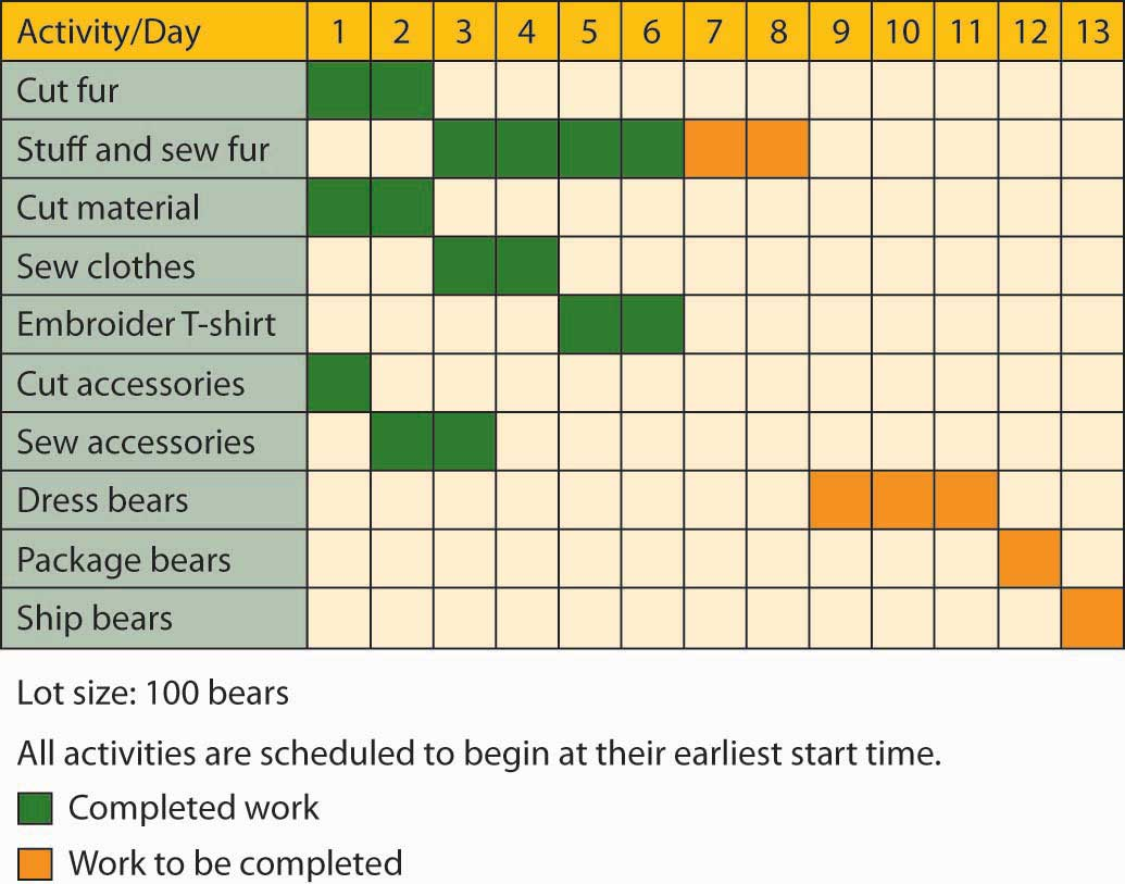 Gantt Chart for Vermont Teddy Bear feautring the activities of cut fur, stuff and sew fur, cut material, sew clothes, embroider T-shirt, cut accessories, sew accessories, dress bears, package bears, and ship bears