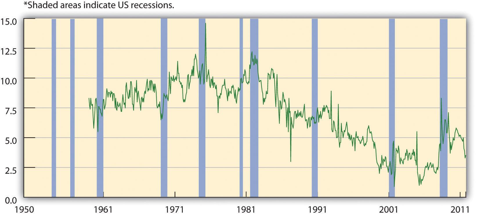 U.S. Savings Rate