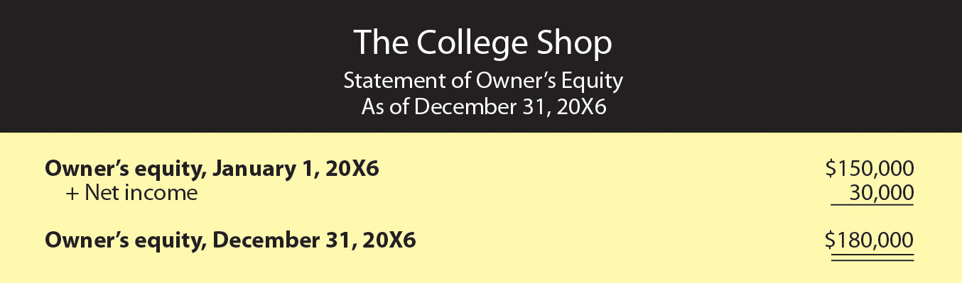 Income Statement for The College Shop, Year Ended December 31