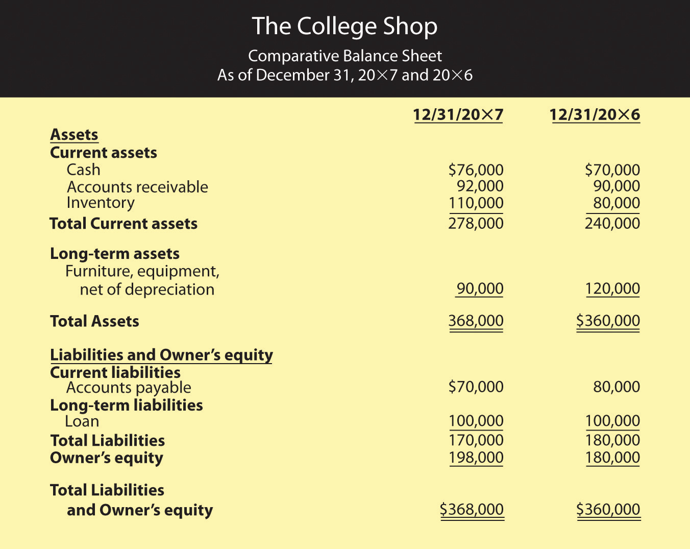 Comparative Balance Sheet for The College Shop