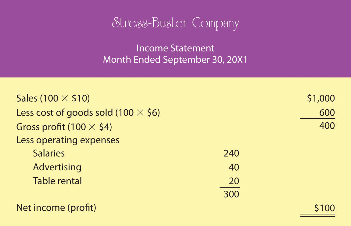 Income Statement for Stress-Buster Company