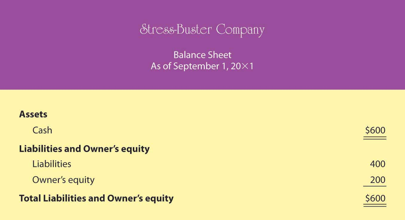 Balance Sheet Number One for Stress-Buster Company
