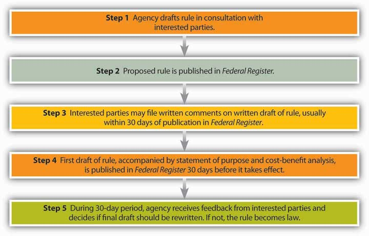 Administrative Rulemaking Procedure. Step 1: Agency drafts rule in consultation with interested parties; Step 2: Proposed rule is published in Federal Register; Step 3: Interested parties may file written comments on written draft of rule, usually within 30 days of publication in Federal Register; Step 4: First draft of rule, accompanied by statement of purpose and cost-benefit analysis, is published in Federal Register 30 days before it takes effect; Step 5: During 30-day period, agency receives feedback from interested parties and decides if final draft should be rewritten. If not, the rule becomes law.