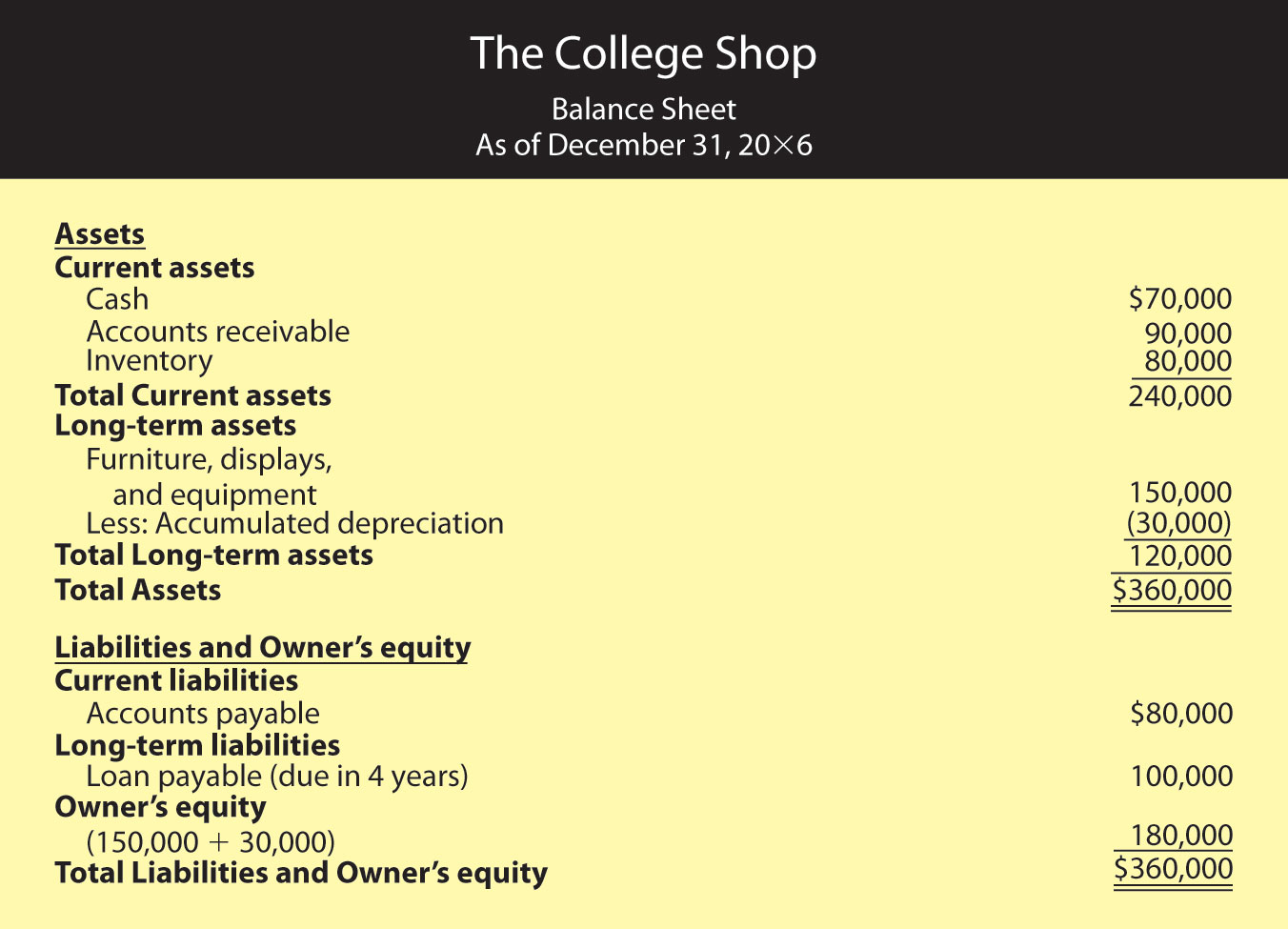 End-of-Year Balance Sheet for The College Shop