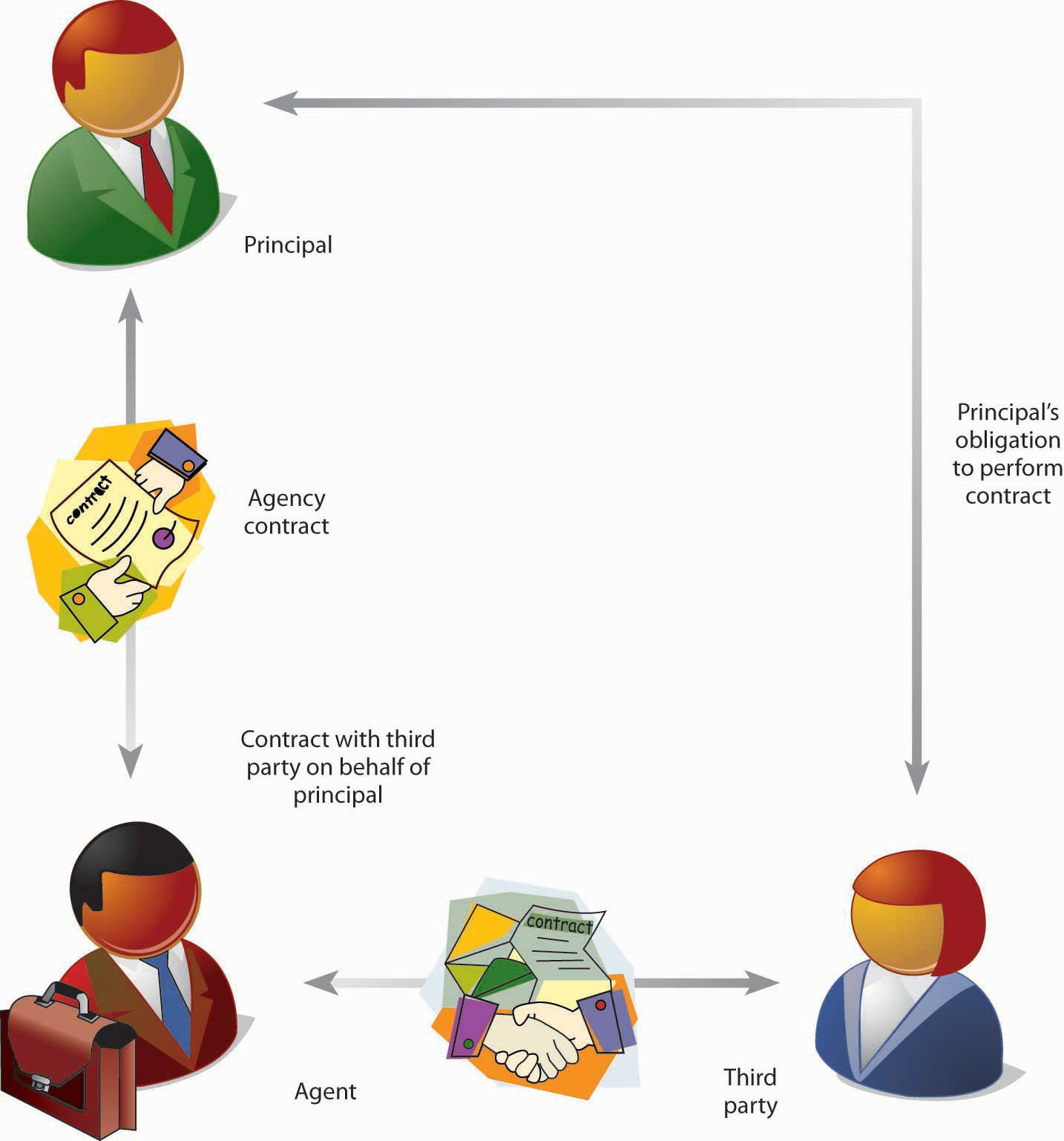 Agency Relationship