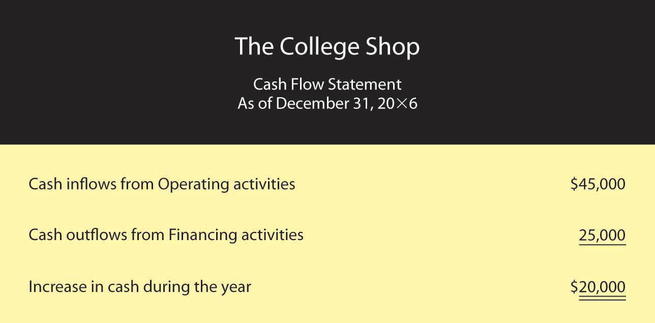 Statement of Cash Flows for The College Shop
