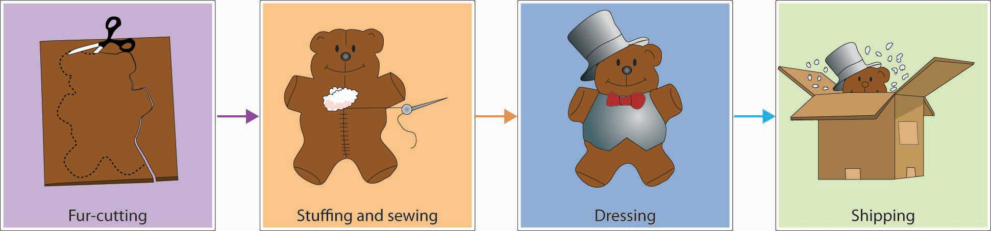 Process Layout at Vermont Teddy Bear Company: Fur-cutting -> Stuffing and sewing -> Dressing -> Shipping