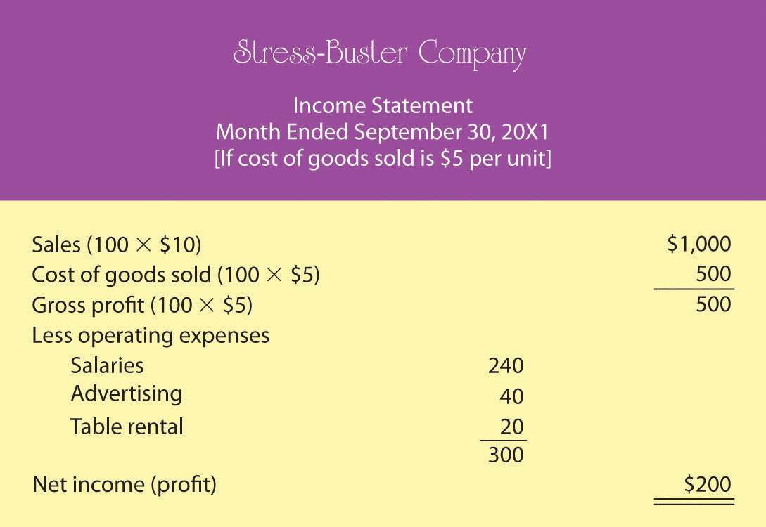 Proposed Income Statement Number One for Stress-Buster Company