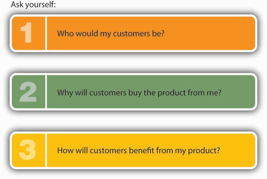 When Is an Idea a Business Opportunity? Ask yourself: 1) Who would my customers be? 2) Why will customers buy the product from me? 3) How will customers benefit from my product?