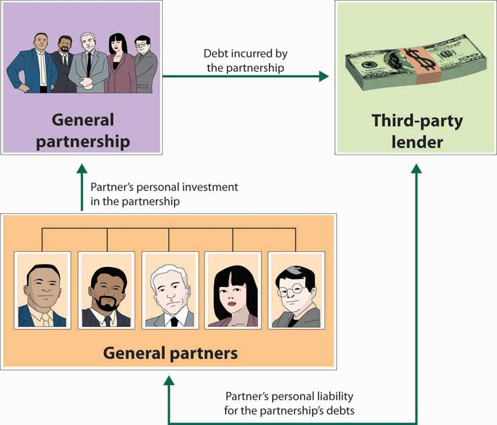 General Partnership and Unlimited Liability