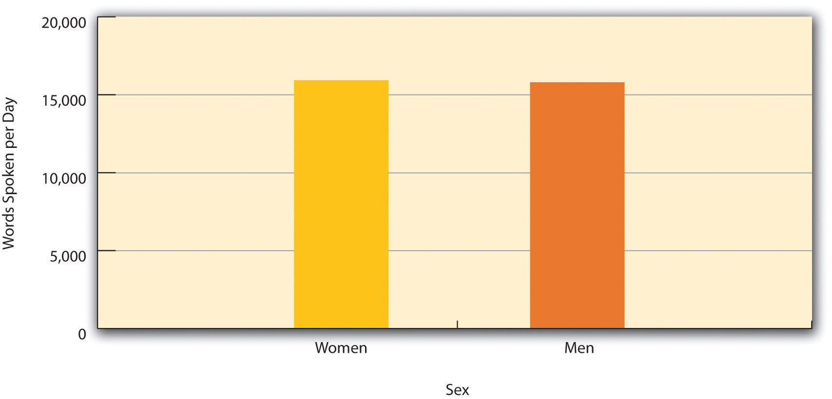 A graph showing the very small difference in the mean number of words spoken per day by women and men (in a large system)