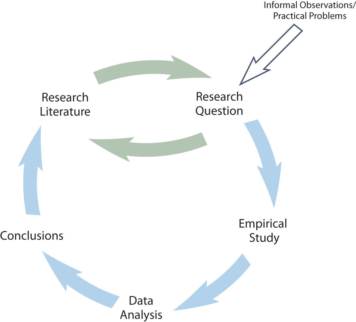 A Simple Model of Scientific Research in Psychology