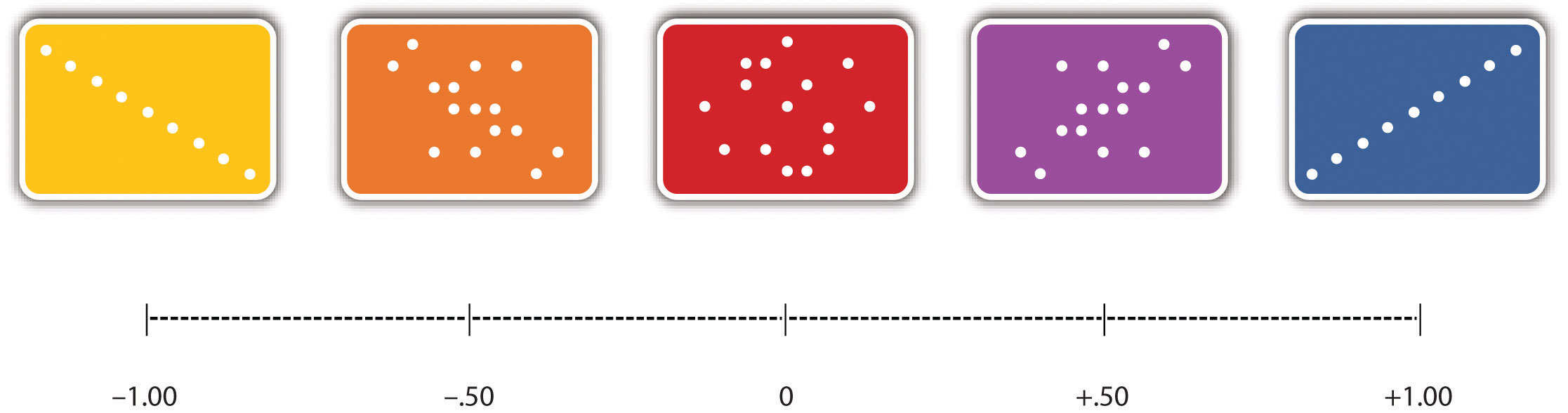 Graphs of various relationships (from -1 to +1)