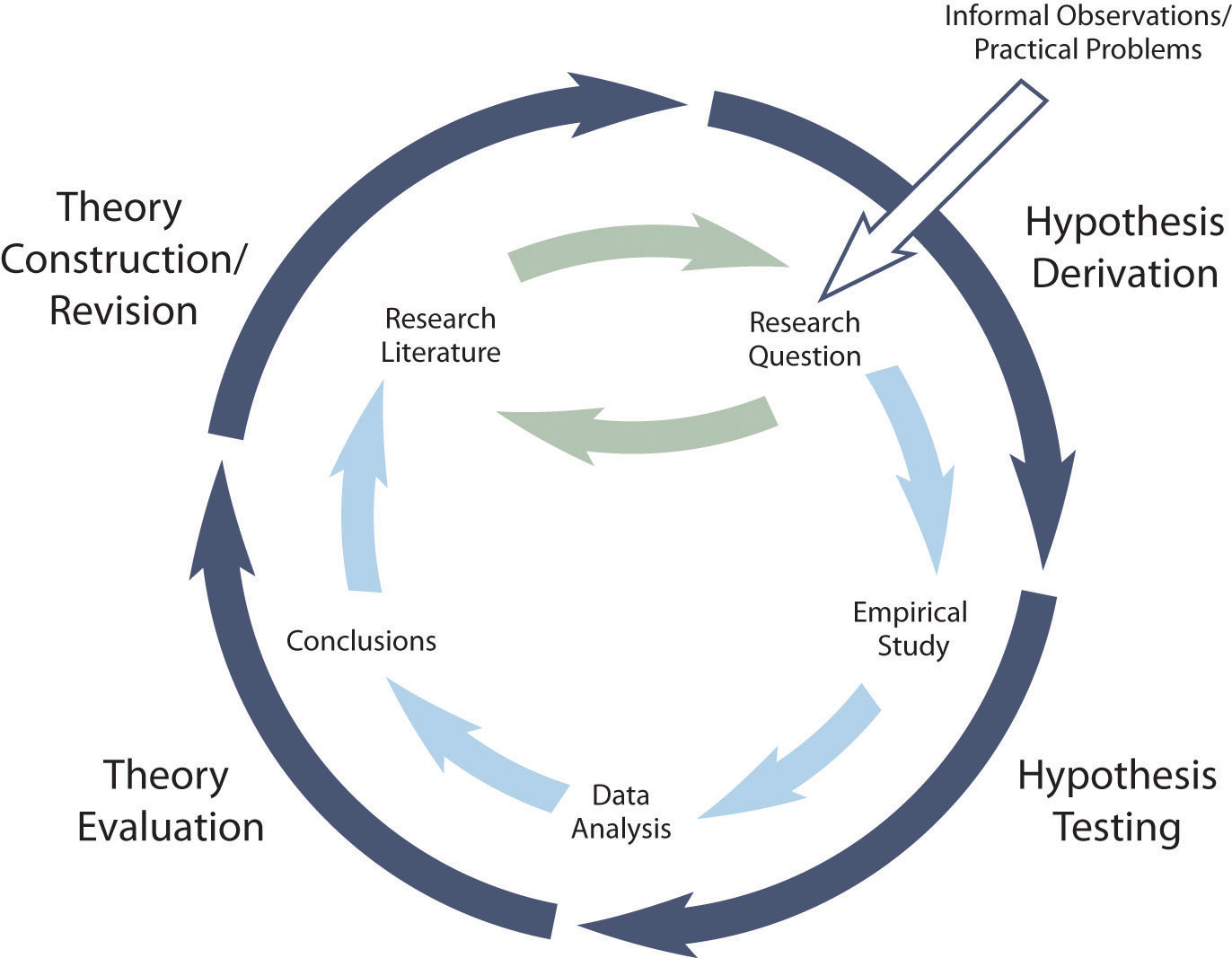 Hypothetico-Deductive Method Combined With the General Model of Scientific Research in Psychology