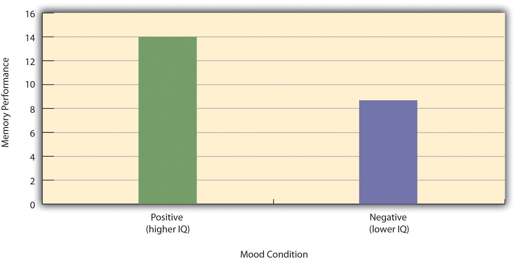 Hypothetical Results From a Study on the Effect of Mood on Memory