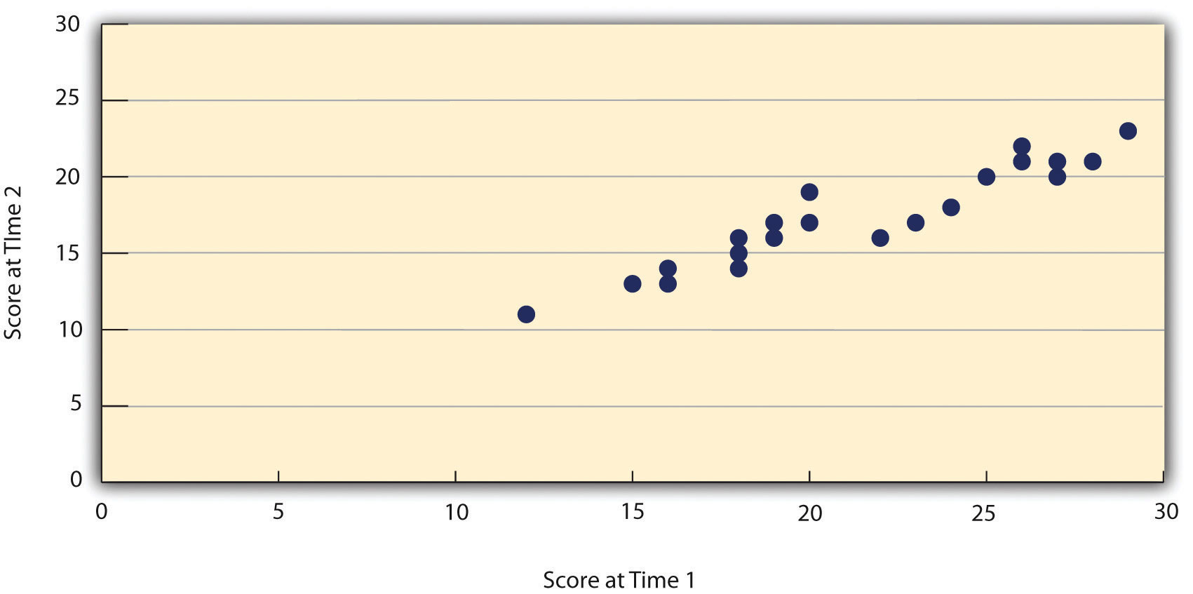 Test-Retest Correlation Between Two Sets of Scores of Several College Students on the Rosenberg Self-Esteem Scale, Given Two Times a Week Apart