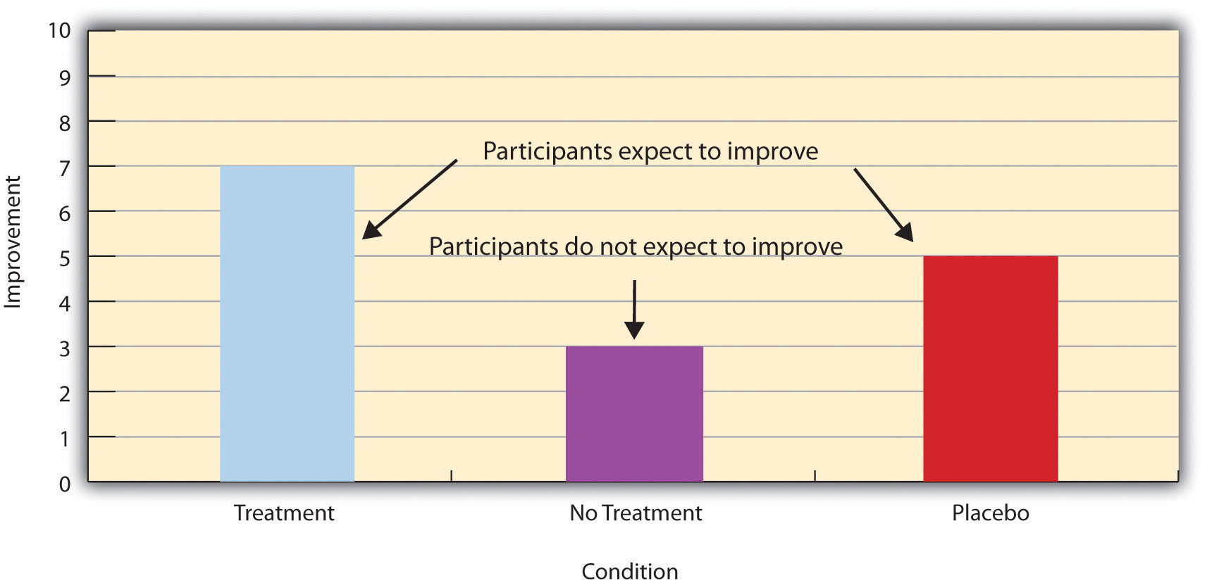 Hypothetical Results From a Study Including Treatment, No-Treatment, and Placebo Conditions