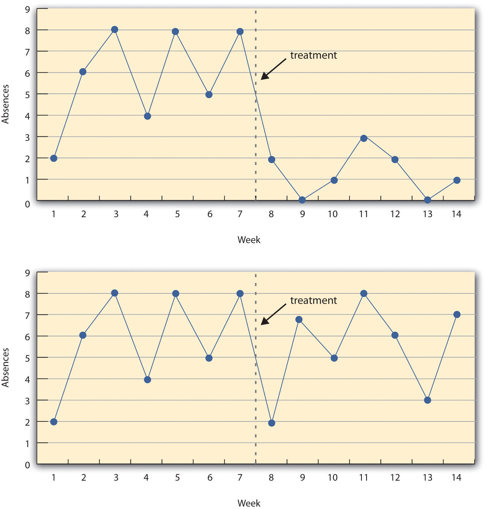 A Hypothetical Interrupted Time-Series Design - The top panel shows data that suggest that the treatment caused a reduction in absences. The bottom panel shows data that suggest that it did not