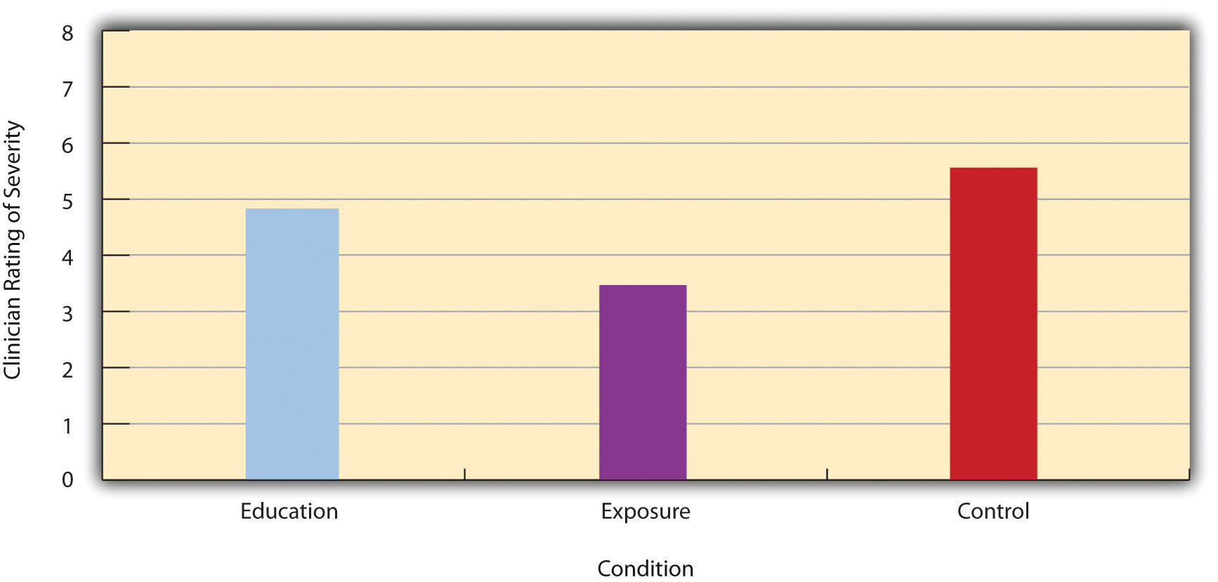 Bar Graph Showing Mean Clinician Phobia Ratings for Children in Two Treatment Conditions