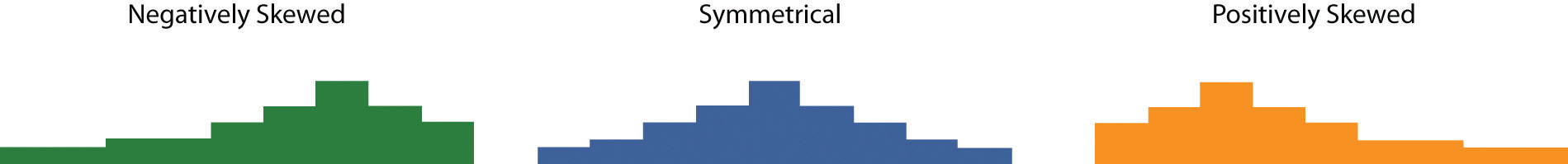 Histograms Showing Negatively Skewed, Symmetrical, and Positively Skewed Distributions