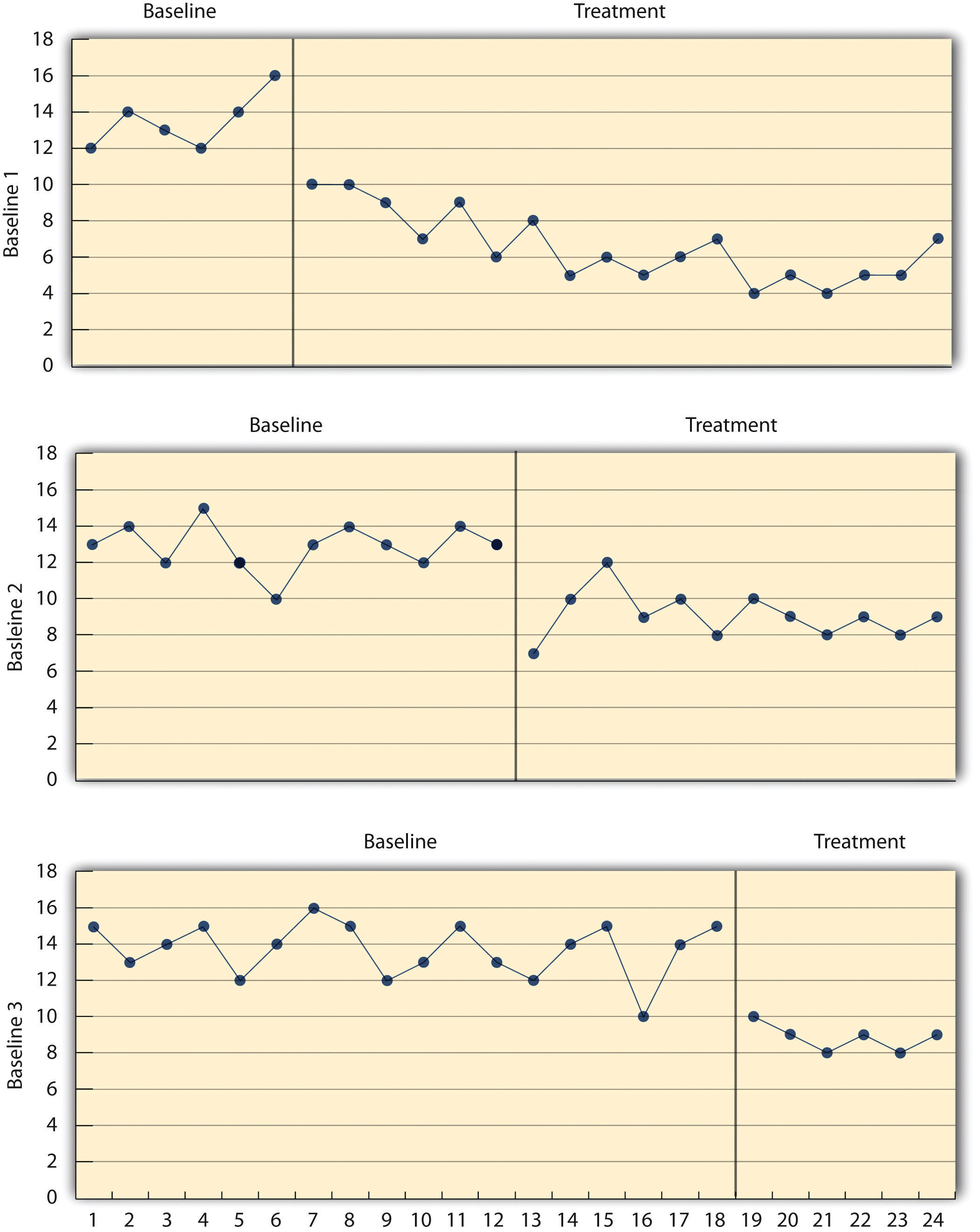 Results of a Generic Multiple-Baseline Study: The multiple baselines can be for different participants, dependent variables, or settings. The treatment is introduced at a different time on each baseline