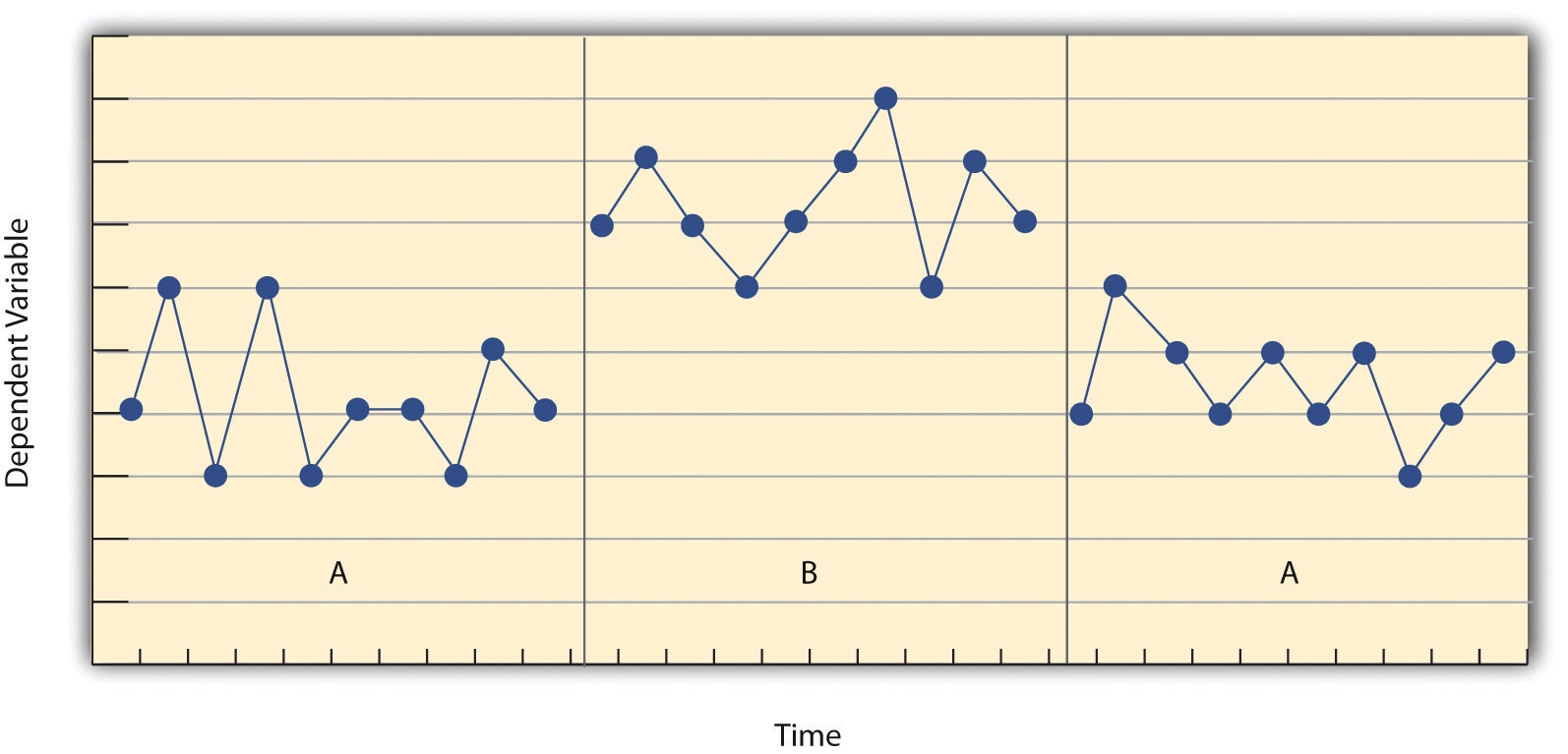 Results of a Generic Single-Subject Study Illustrating Several Principles of Single-Subject Research