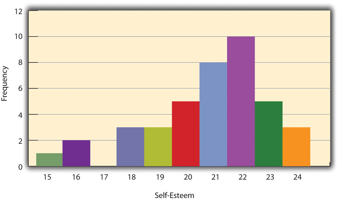 Histogram Showing the Distribution of Self-Esteem Scores Presented in Table 12.1