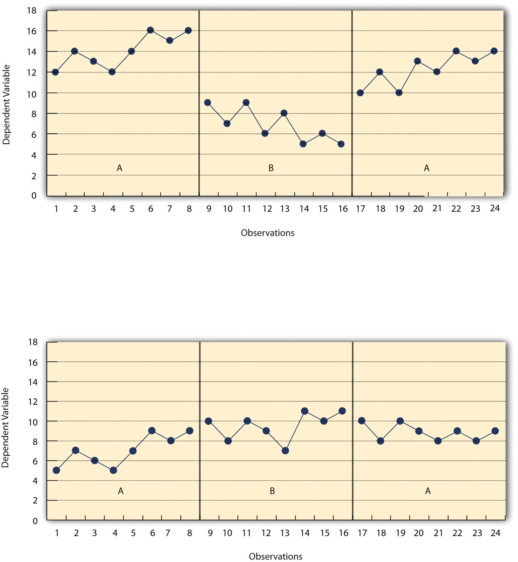 Visual inspection of the data suggests an effective treatment in the top panel but an ineffective treatment in the bottom panel