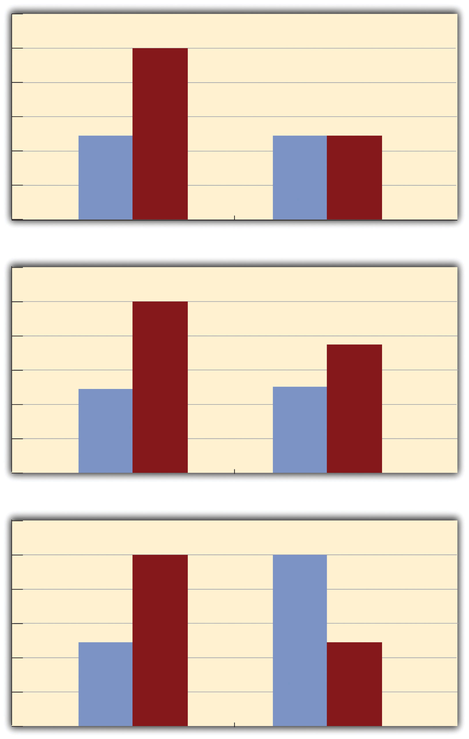 Bar Graphs Showing Three Types of Interactions