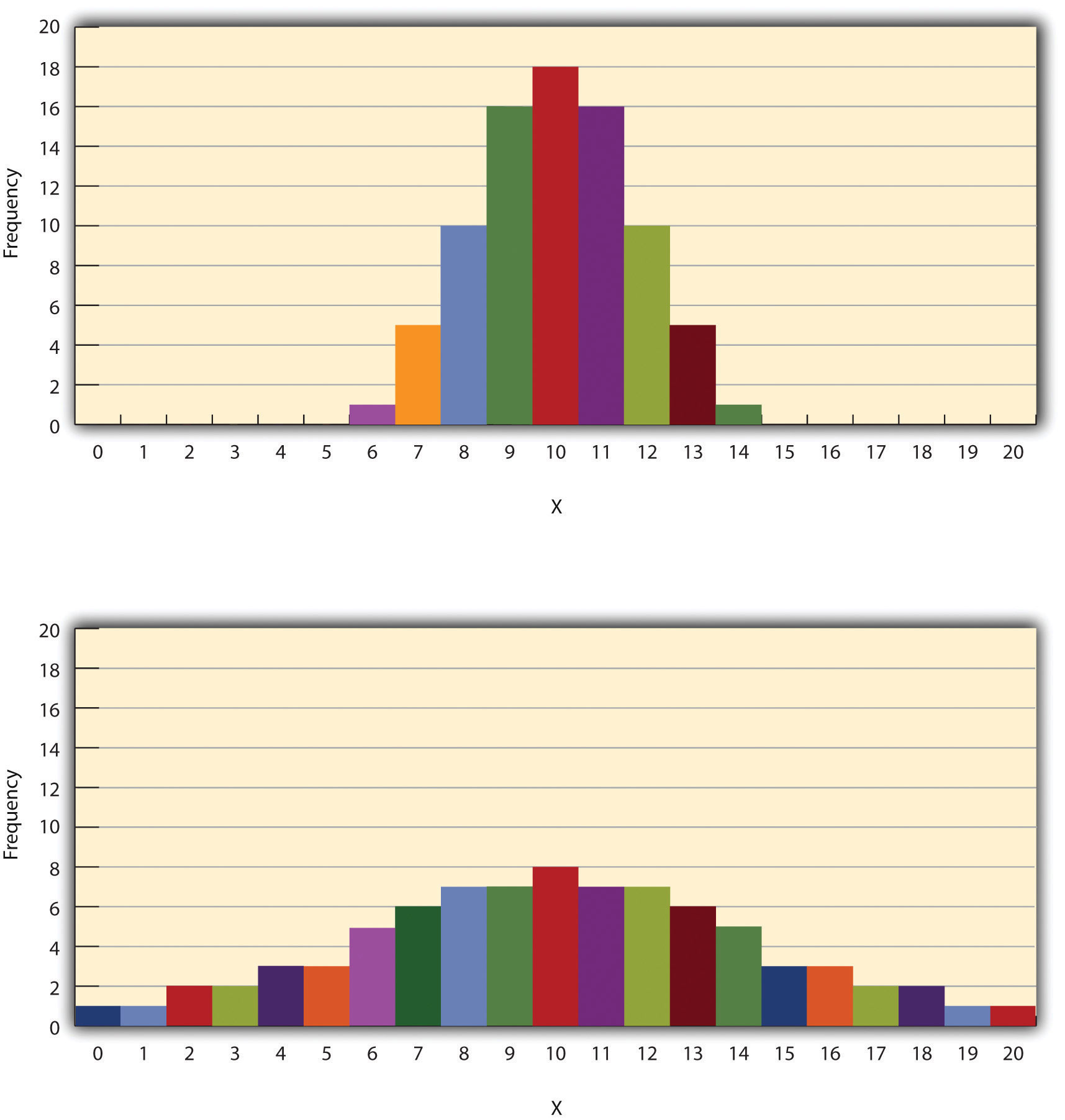 Histograms Showing Hypothetical Distributions With the Same Mean, Median, and Mode (10) but With Low Variability (Top) and High Variability (Bottom)
