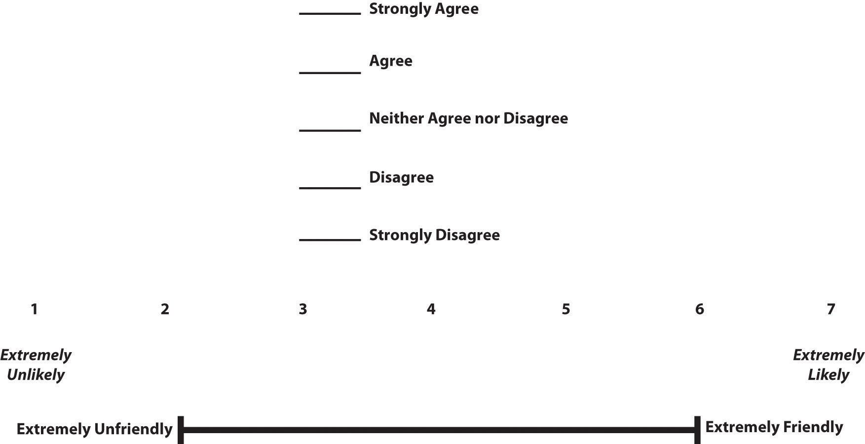 Example Rating Scales for Close-Ended Questionnaire Items