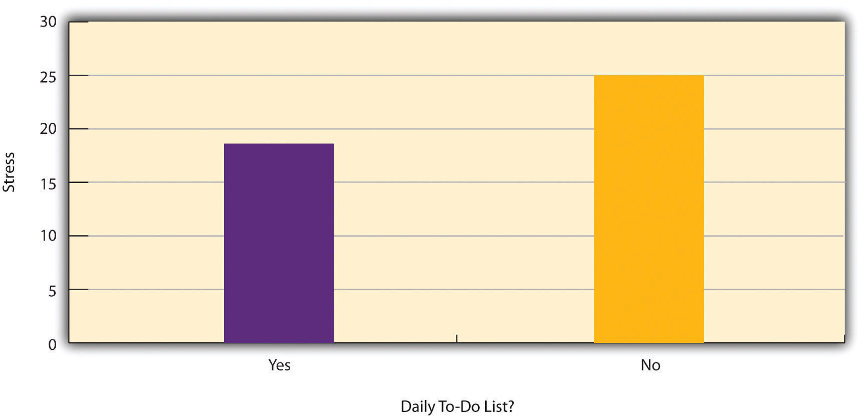 Results of a Hypothetical Study on Whether People Who Make Daily To-Do Lists Experience Less Stress Than People Who Do Not Make Such Lists