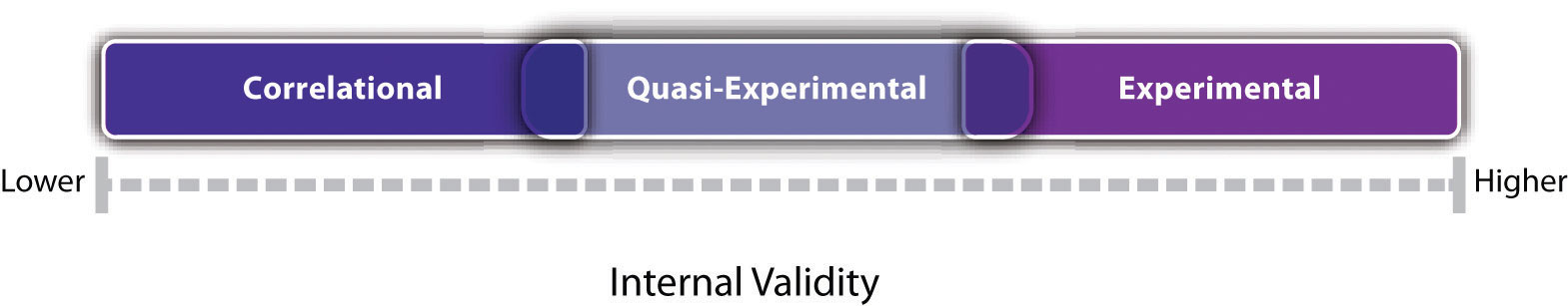 Experiments are generally high in internal validity, quasi-experiments lower, and correlational studies lower still